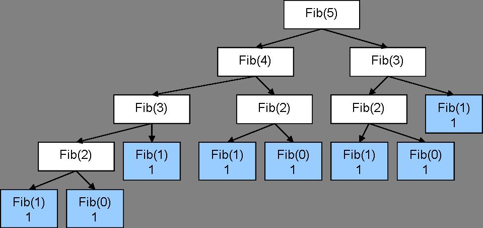 fibonacci recursive